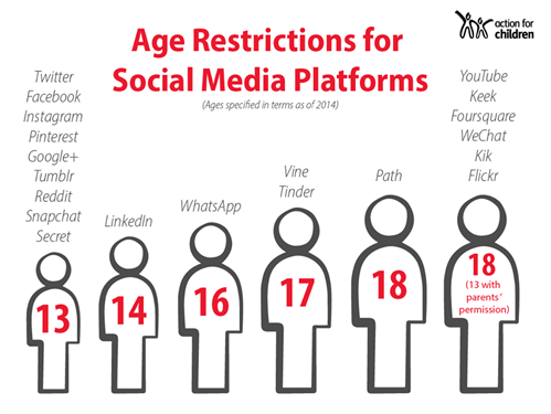 Age restrictions